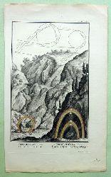 "Scheuchzer, Johann Jacob und (Sculp.) Pintz, I.G.  Kupferstich ""Genesis Cap. IX v. 12.17 Iridis demonstratio; I. Buch Mosis Cap. IX v. 12.17 Untersuchung des Regenbogen"