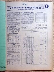 Funkschau-Spulentabelle (Wickeldaten für gebräuchliche Hf-Spulen)